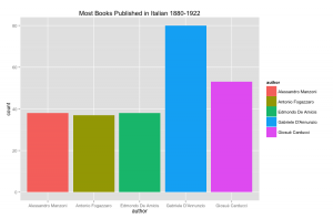Most Books Published in Italian 1880-1922